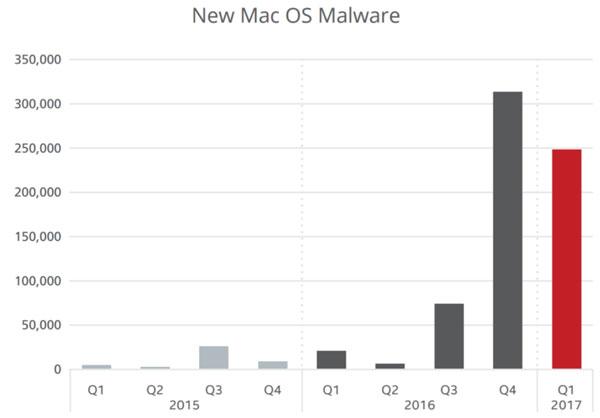 McAfee เผยพบมัลแวร์บน macOS เพิ่มขึ้น