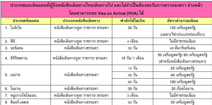 คนไทยไม่ต้องขอวีซ่า 2018