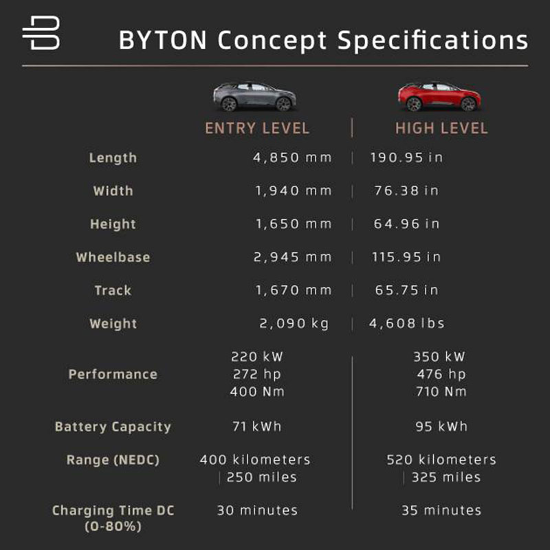 Byton Concept