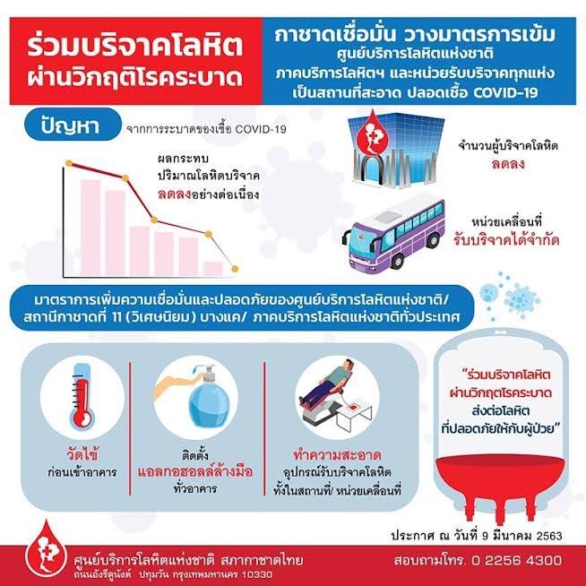 กาชาด วอนคนไทยบริจาคเลือด