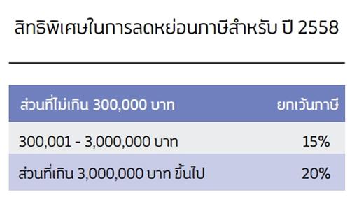วิธีประหยัดภาษีที่ SMEs ก็ทำได้