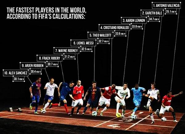 นักฟุตบอลที่วิ่งเร็วที่สุดในโลก