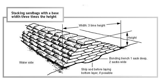 วางกระสอบทรายให้ถูกวิธี บรรเทาปัญหาน้ำท่วมได้ดีกว่าเดิม